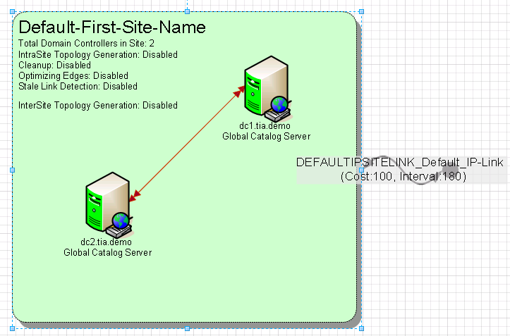 websphere application server active directory
