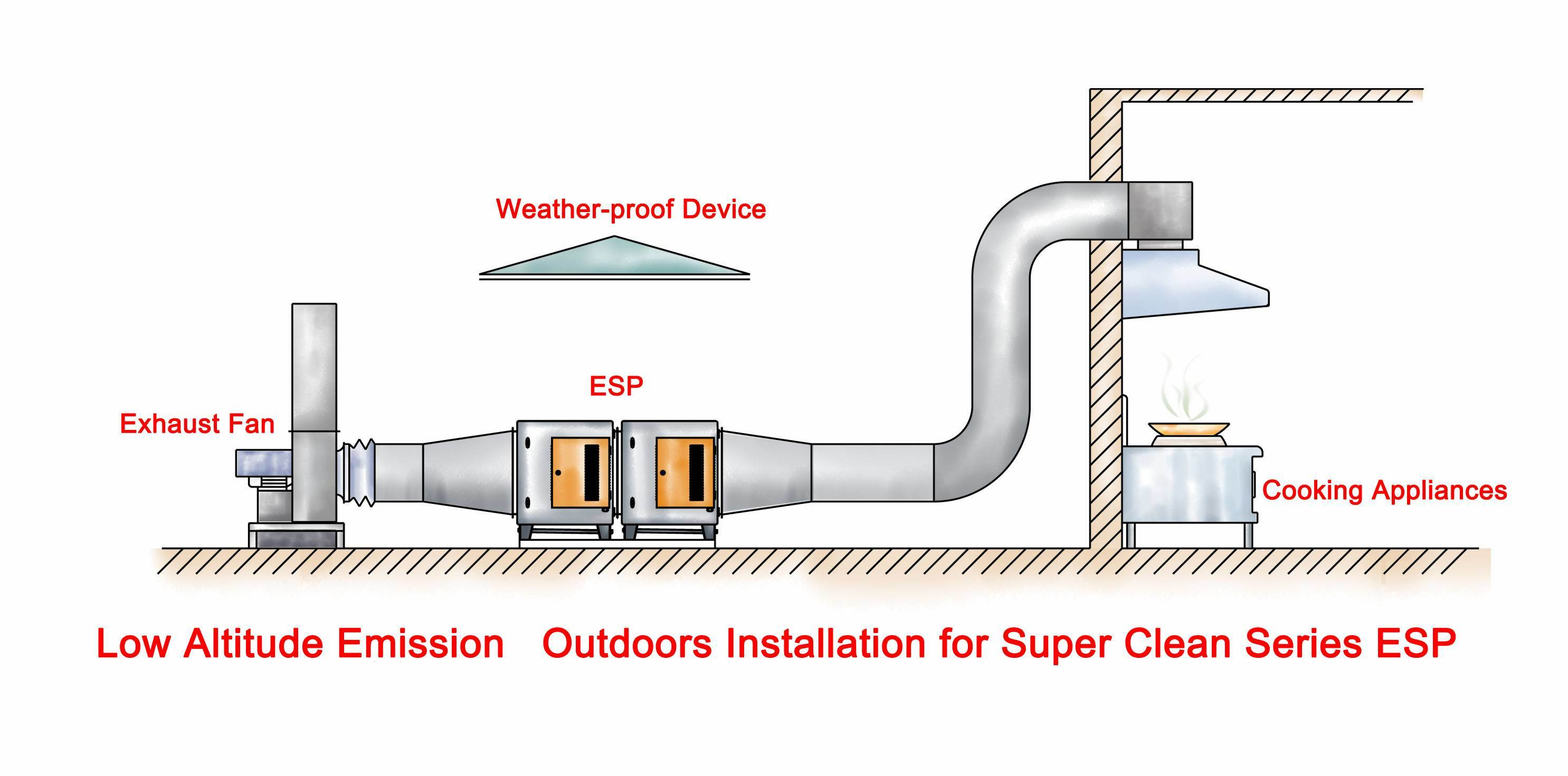 kitchen ventilation systems application & design guide