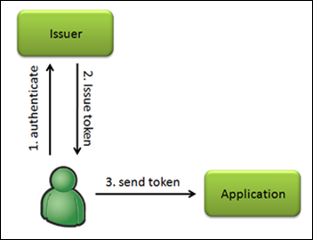 single sign on sso for cross domain asp net applications