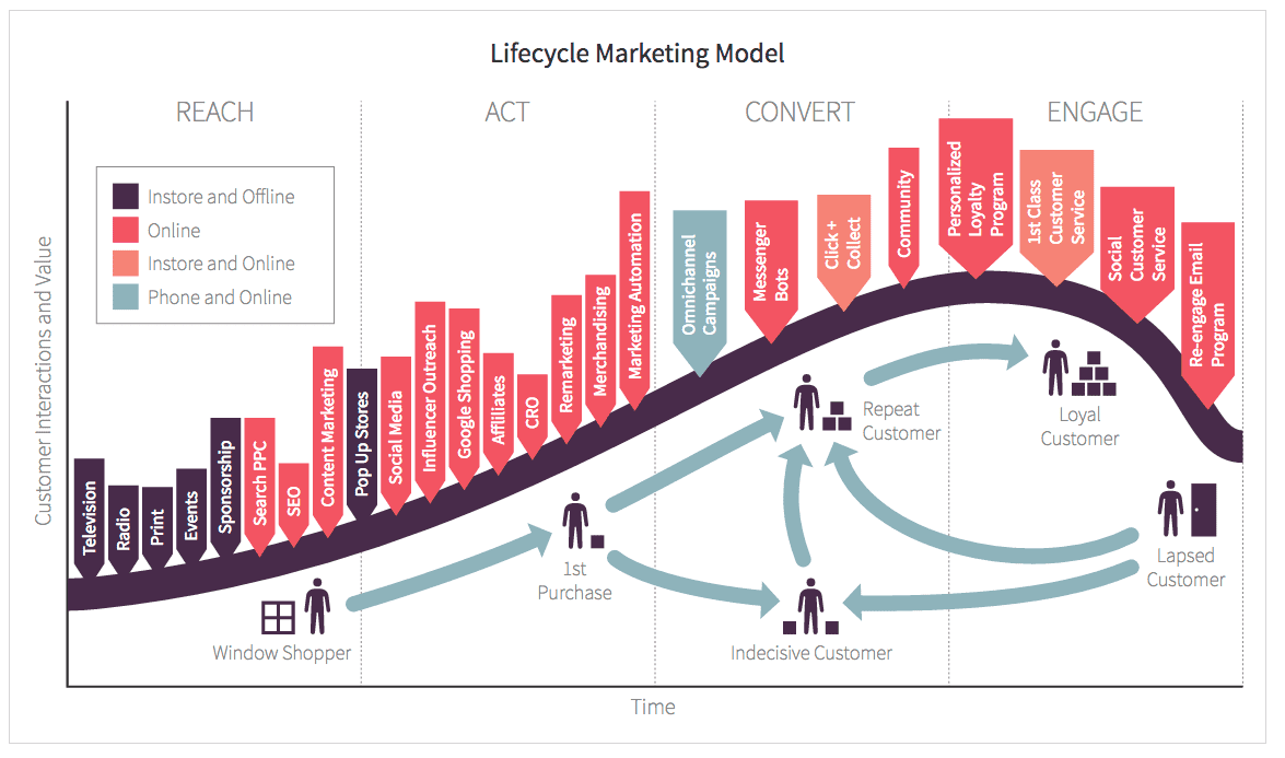 customer lifetime value marketing models and applications