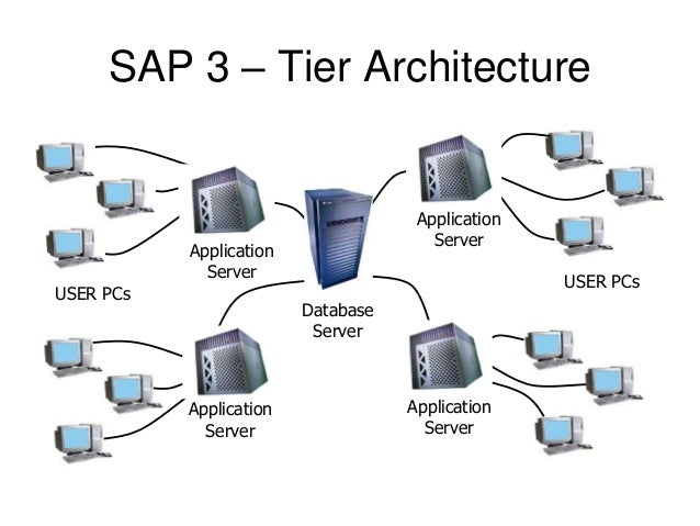different types of application servers
