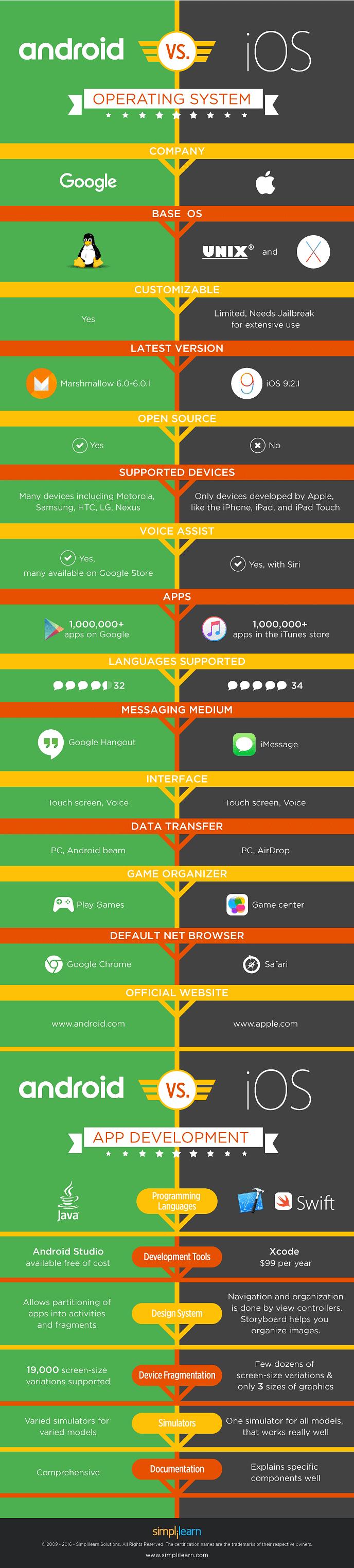 android mobile application developer certification