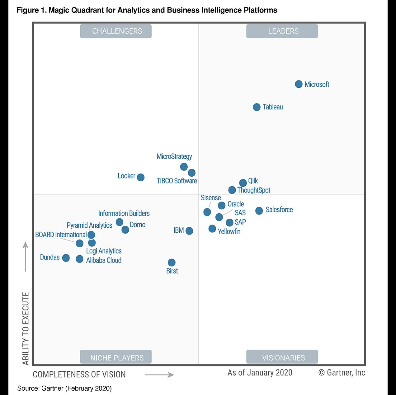 magic quadrant for sap application management services