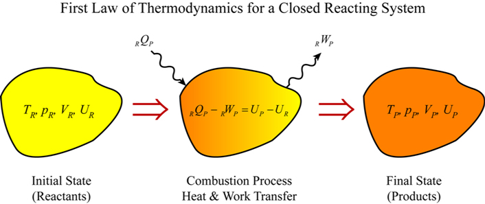 applications of first law of thermodynamics wikipedia