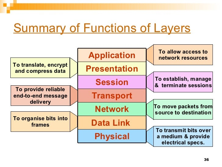 application layer protocols in computer networks