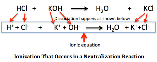 practical applications of neutralization reaction