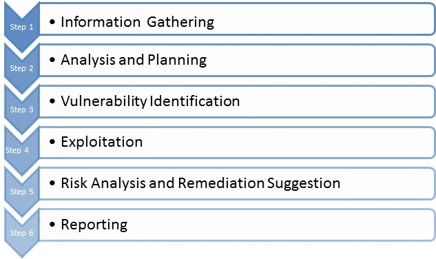 web application penetration testing methodology