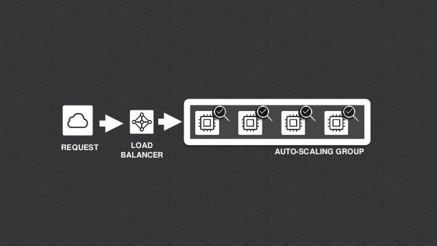 auto scaling group application load balancer