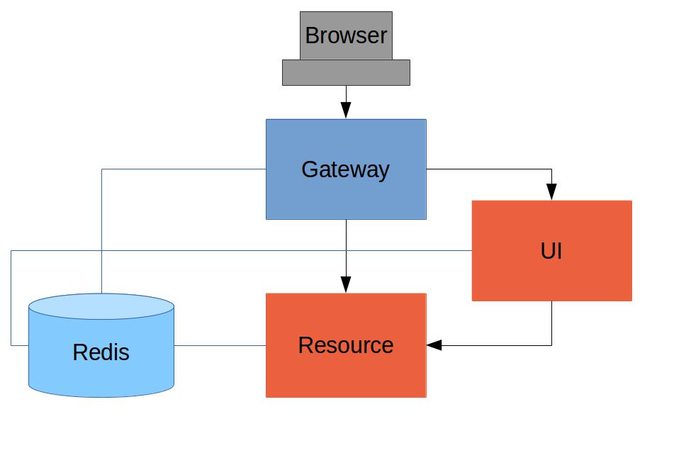 angularjs single page application example