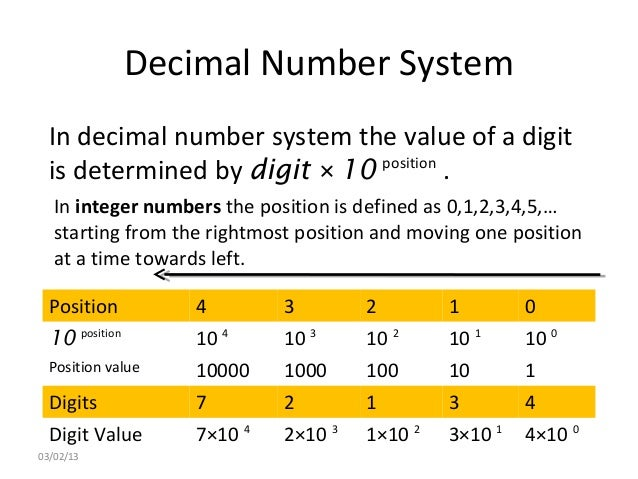 application of decimal number system