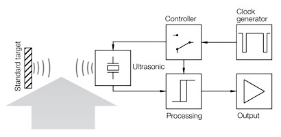 applications of ultrasonic sound waves