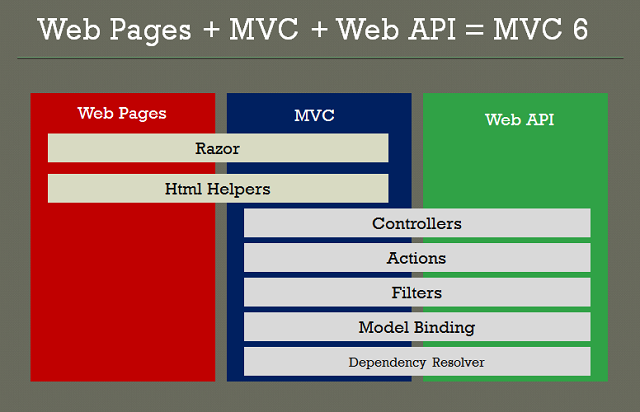 building applications with asp net mvc 4 pluralsight download