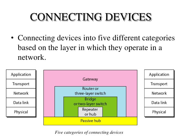 explain the functions and applications of various network devices