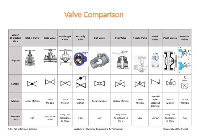 types of valves and their applications