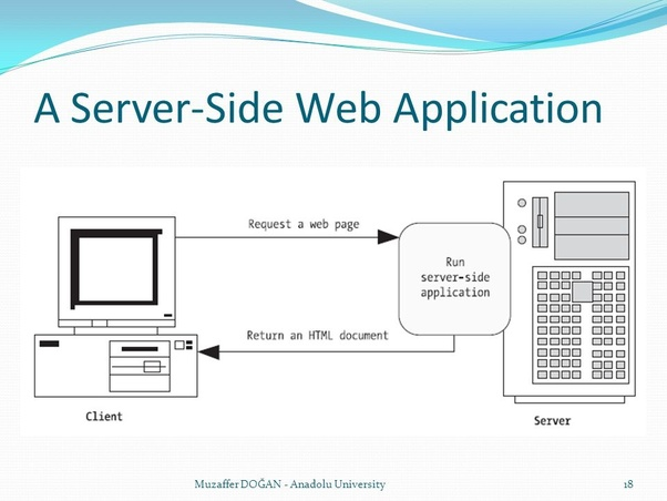 what does application server do